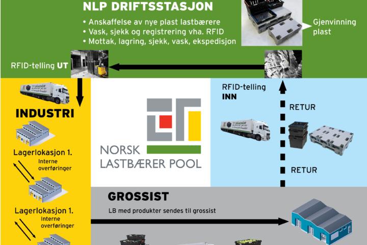 NLP sitt retur- og logistikksystem