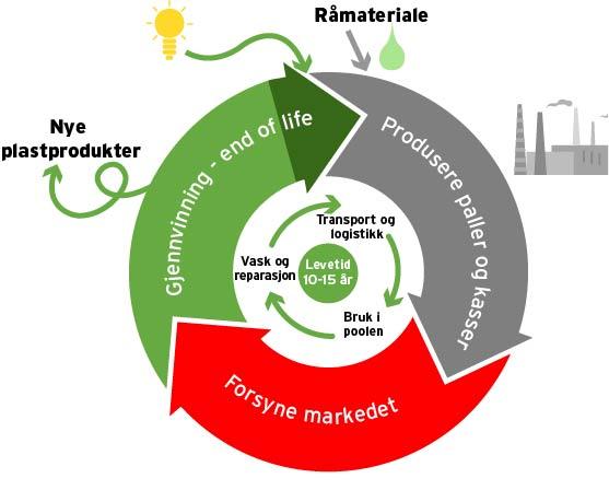 NLPs sirkulære forretningsmodell