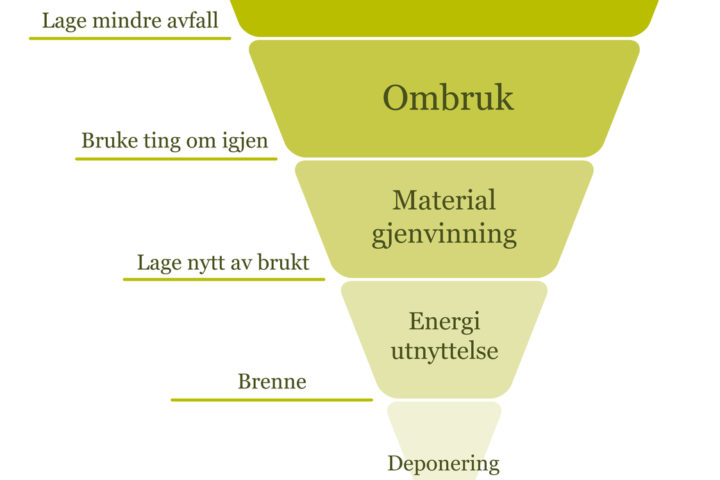 Avfallstrekanten med forklaring av de ulike nivåene